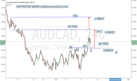 AUDCAD: s and r