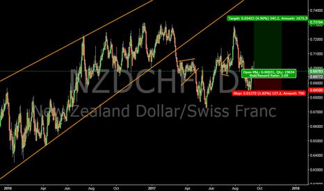 NZDCHF: NZDCHF buy setup
