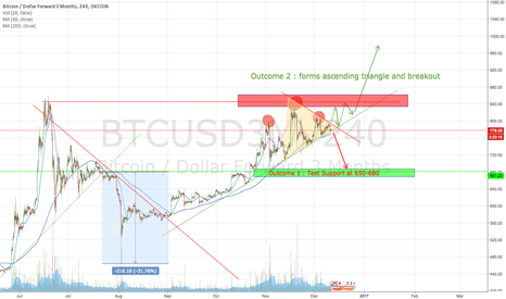 BTCUSD3M: BTC Big move ahead