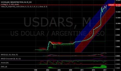 USDARS: 26.25 % (+ 1.50) Argentina Reference Rate (Apr 12, 2017)