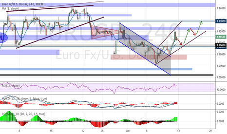 EURUSD: Analysis and Forecast EUR / USD - Weekly review (13.07-17.07.)