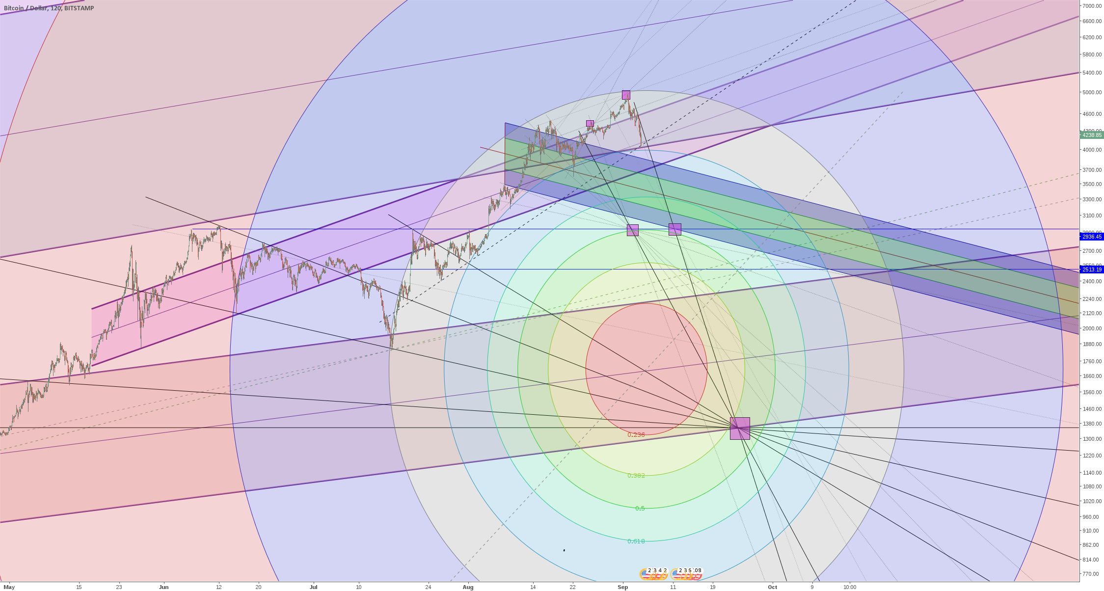 Bitcoin - trying to visualize the magnetism
