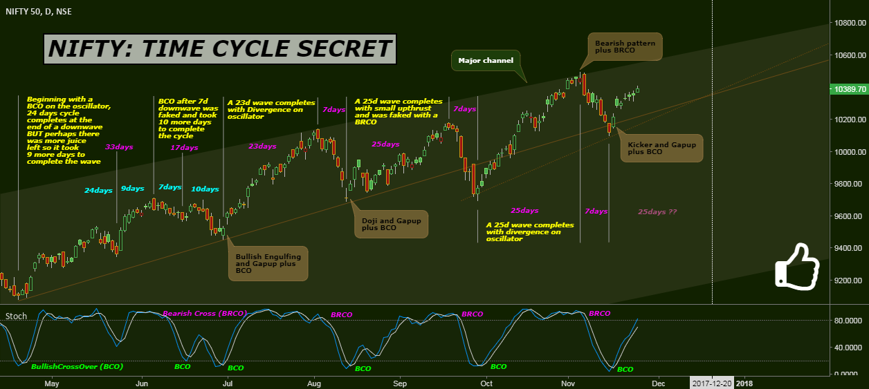NIFTY: TIME CYCLE SECRET