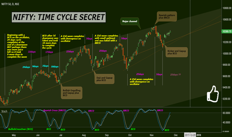 NIFTY: NIFTY: TIME CYCLE SECRET