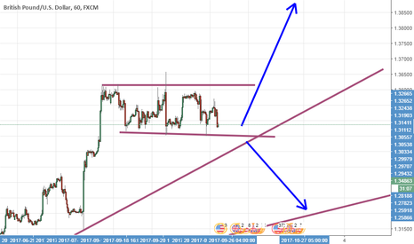 GBPUSD: MAY BE GOING UP
