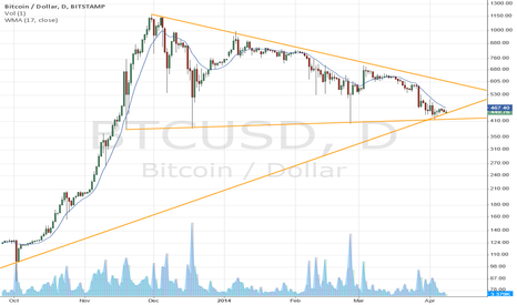 BTCUSD: Why people don't use logscale?