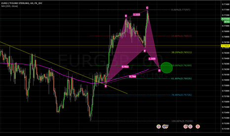 EURGBP: EURGBP Potential Cypher Pattern