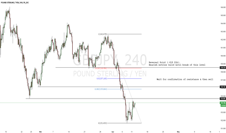 GBPJPY: GBP/JPY Intraday Chart: Selling the Pullback