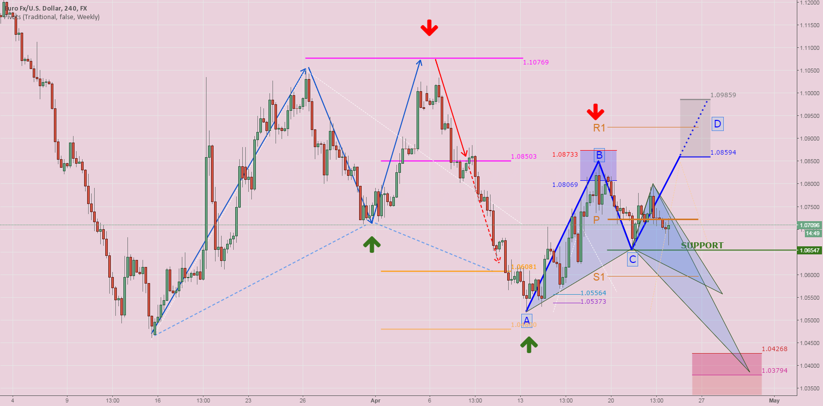 EURUSD: Intraday Outlook