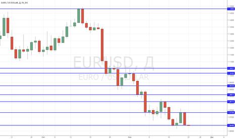 EURUSD: SHORT at EUR/USD