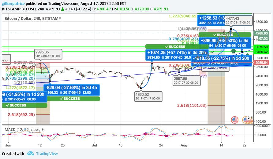 L'analisi del Bitcoin deve essere fatta in euro o in dollari?