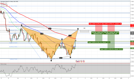 AUDUSD: AUDUSD - Potential Bat Pattern on H4 Chart
