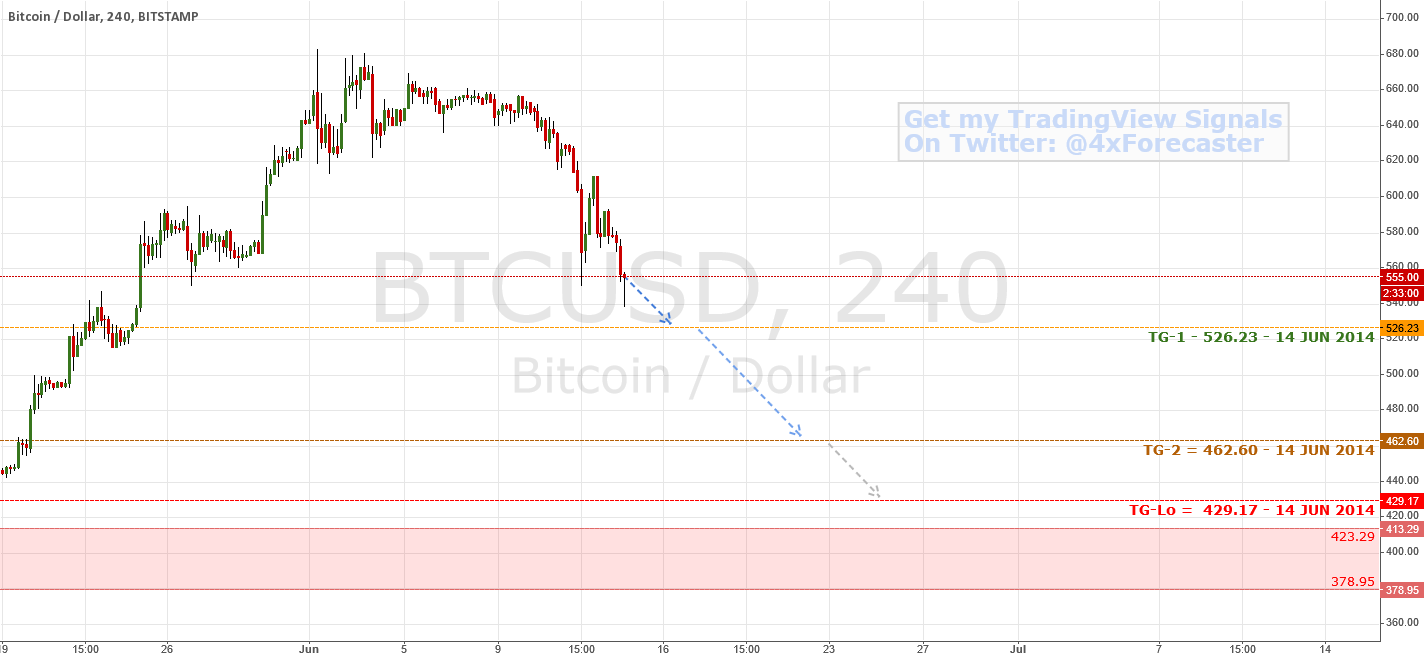 Forecast support levels | $BTC $LTC #Bitcoin #Litecoin #Forex