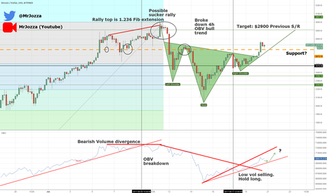 BTCUSD: BTCUSD - Rally continues finding support on old resistance