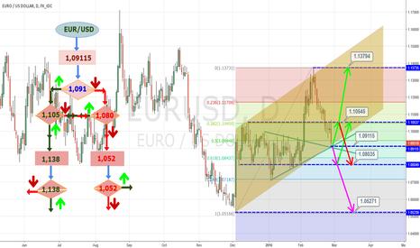 EURUSD: $EURUSD - Trading Algorithme