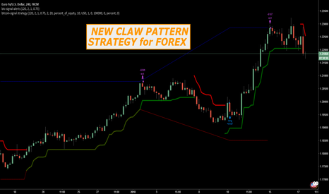 EURUSD: NEW CLAW PATTERN STRATEGY INDICATOR FOR FOREX