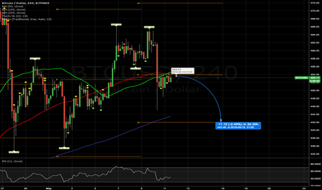BTCUSD: 4Hr Term Short