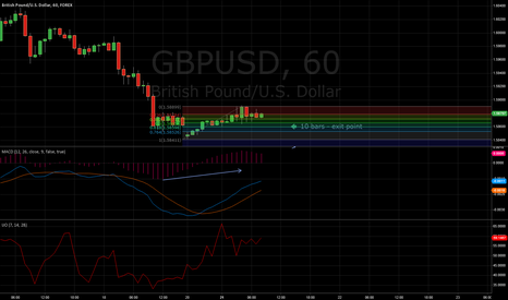 GBPUSD: sell - short - exit point - 21/01/2013, 15:00