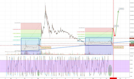XRPBTC: The Fear Before the Storm (XRP/BTC)