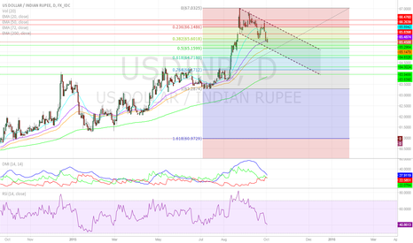USDINR: India Could Be the Most Resilient of the BRICS