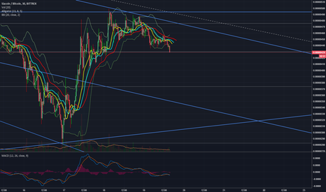 SCBTC: Consider a short position here. correction ahead before jump!