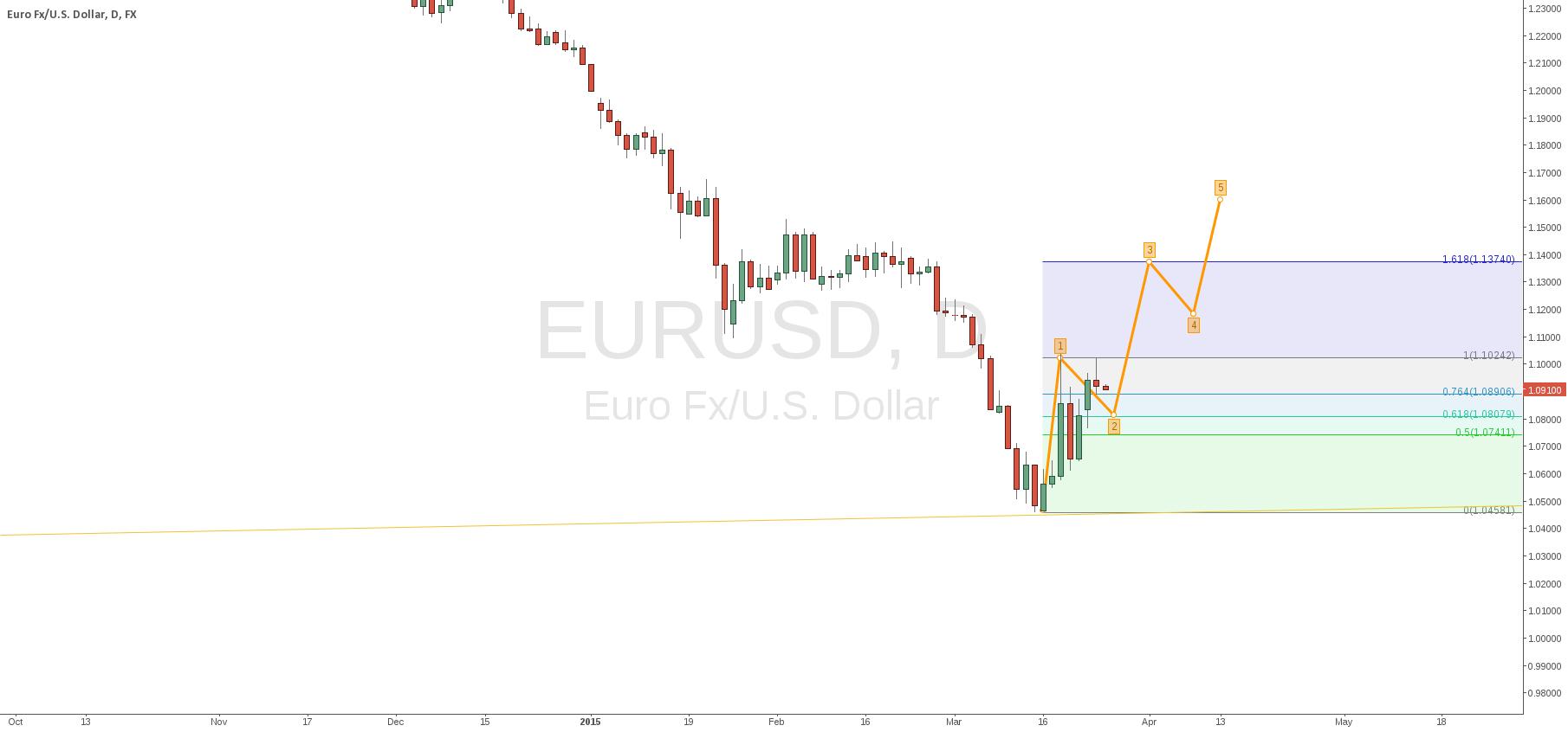 EURUSD short, then long
