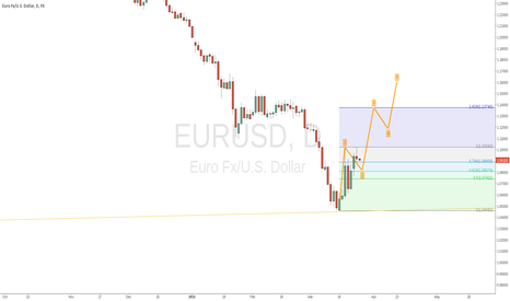 EURUSD: EURUSD short, then long