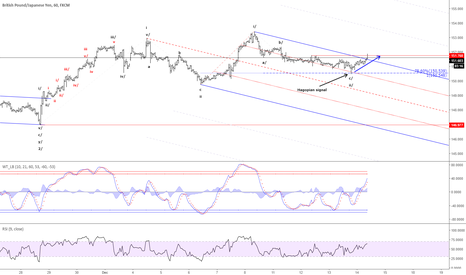 GBPJPY: GBP/JPY - Hagopian signal triggered for a rally above 153.41