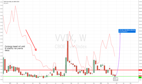 VVIX: Long VXX or UVXY from pickup in Volatility