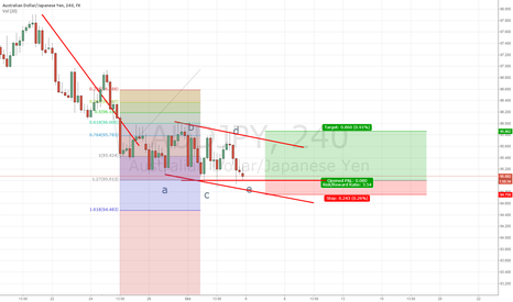 AUDJPY: ABC correction completion - Potential long