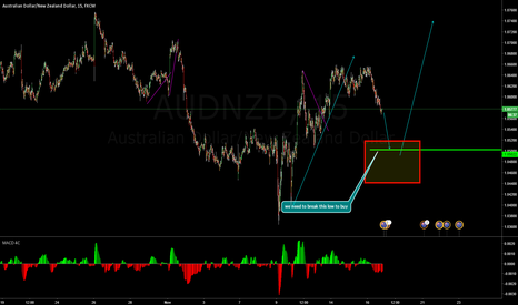 AUDNZD: wait for the pattern to complete