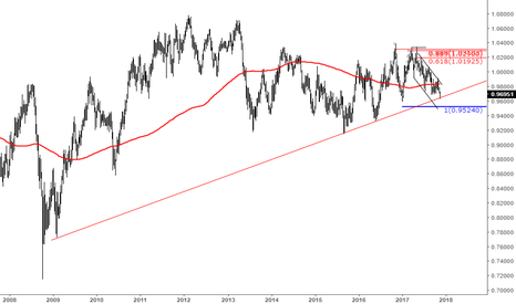 AUDCAD: AUDCAD At Weekly Trend Line