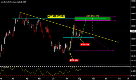 AUDNZD: AUDNZD LONG with 200 PIPS in potential profit