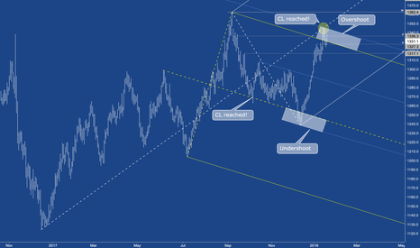 GC1!: GC - Gold Chart with 4 different concepts.