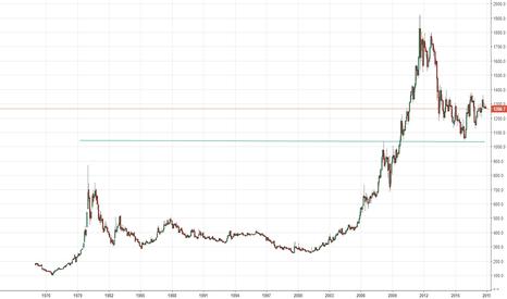 GC1!: Gold VS Bitcoin