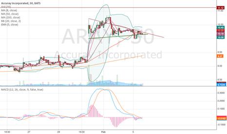 ARAY: ARAY - Triangle Breakout