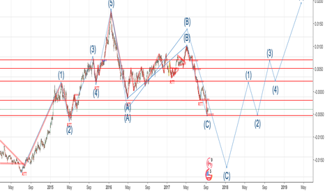 USDCAD: EW-Long or Short very difficult one / Small risk RRR