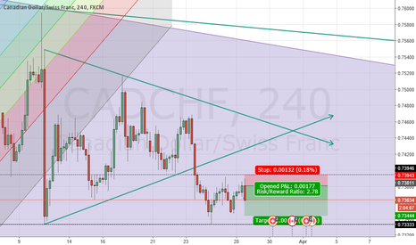 CADCHF: head and shoulders. let see how it plays out