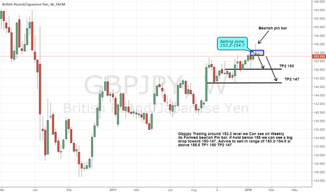 GBPJPY: gbpjpy Formed Strong Bearish pin bar on Weekly chart Short advic