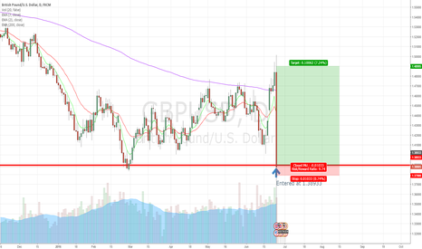 GBPUSD: Potential 2000++ Pips