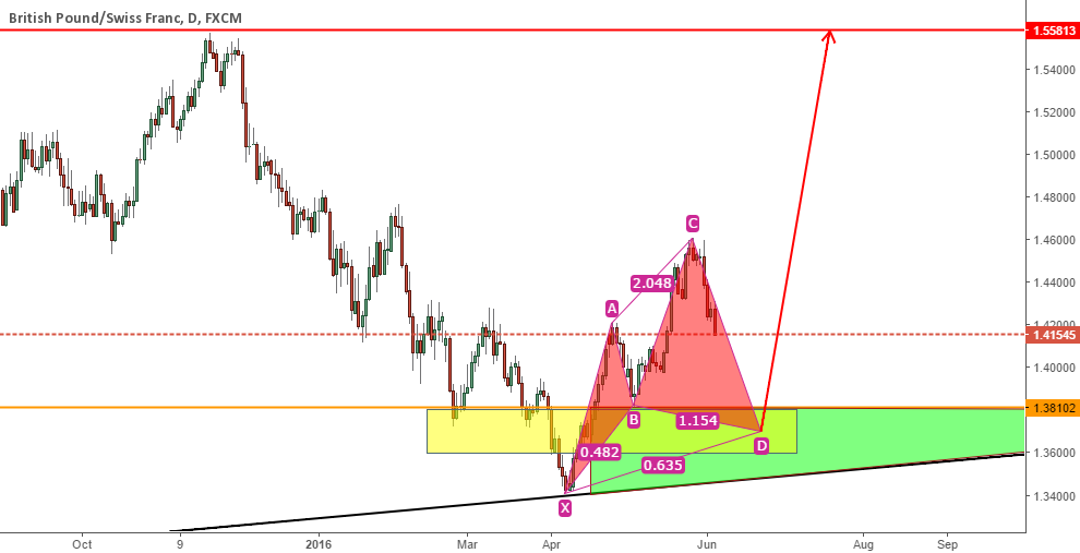 Long GBPCHF On Daily Chart