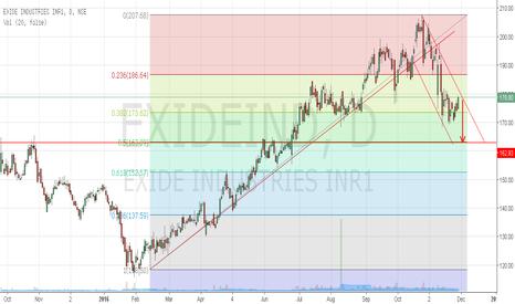 EXIDEIND: Exide Industries touching channel resistance go short