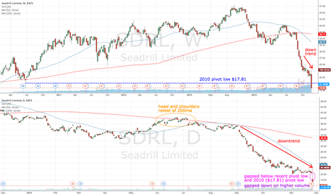 SDRL: SDRL gaps down on higher volume