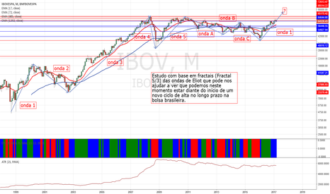 IBOV: Novo ciclo de alta no longo prazo na bolsa brasileira