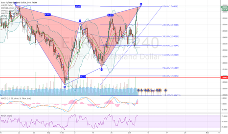 EURNZD: EURNZD potential bearish gartley pattern on 4H chart