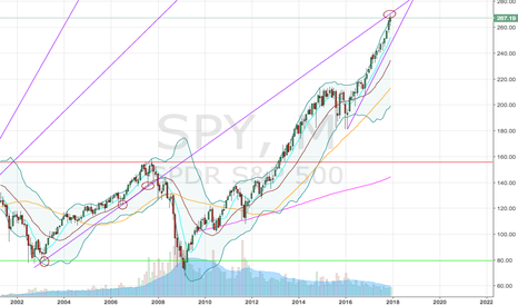 SPY: SPY Approaching Long-term Resistance