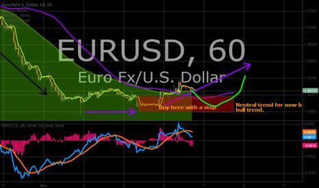 EURUSD: EURUSD - Short term bull