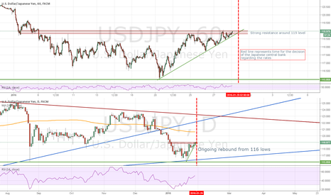 USDJPY: Long USD/JPY (12 hours to go until central bank meeting)