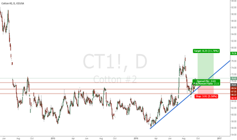 CT1!: Buy cotton at 69.70 with stop at 66.2