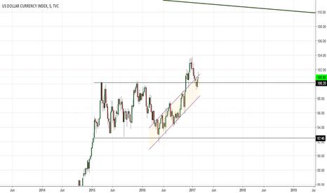 DXY: Reteste no dólar